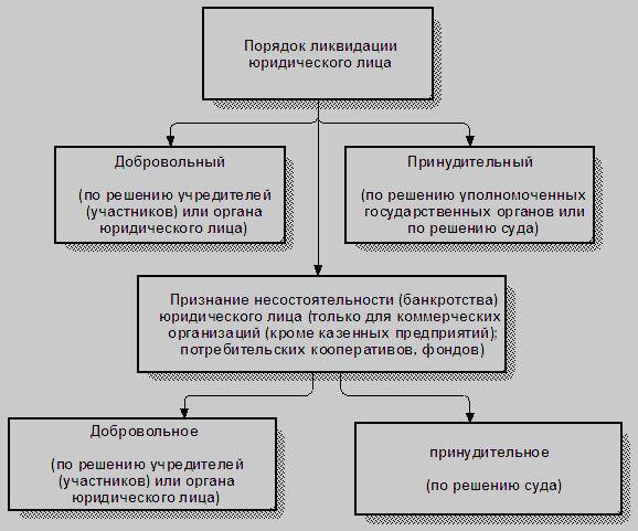 Списки предприятий в стадии ликвидации